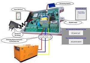 3 phase generator output monitoring system